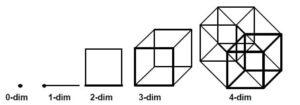 wat is een dimensie